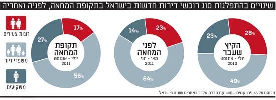 שינויים בהתפלגות סוג רוכשי דירות חדשות בישראל בתקופת המחאה, לפניה ואחריה